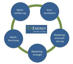 Schwerpunkte im Bereich Marketingberatung