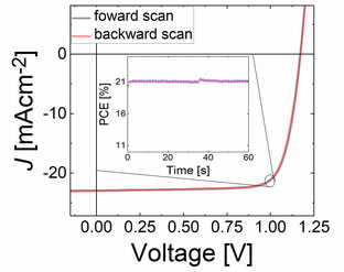 Current-voltage characteristics and maximum power point track measurements of the record efficiency solar cell showing a stabilized power conversion efficiency of 21.4 %.