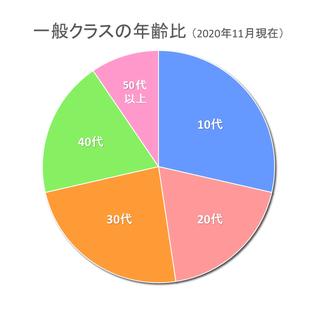 一般クラスの年齢比円グラフ
