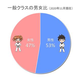 一般クラスの男女比円グラフ