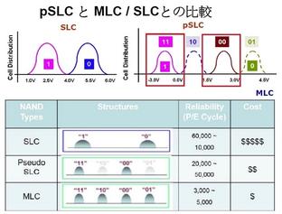 工業用SDカード・産業用SDカードならUDinfo | 最新技術(pSLC)の採用により高信頼性と低価格を実現!!