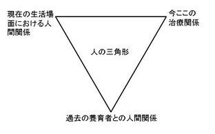 人間関係の解釈についての三角形