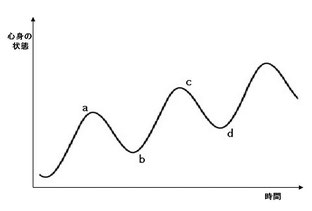 不登校からの変化の波