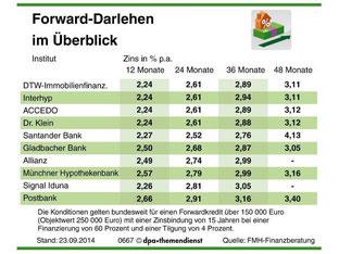 Die Zinsen für Dispokredite geben leicht nach. Foto: dpa/tmn
