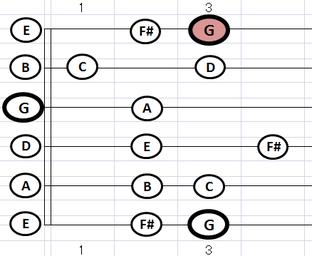 指板 Gメジャースケール・ポジション1:⑤弦A位置