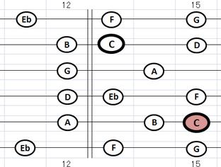 指板 Cmメロディック・スケール・ポジション1:⑤弦A位置