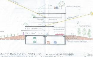 Sanierung Ostring Bern