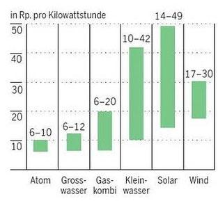 Die Auswertung der Handelspreise der Europäischen Strombörse EPEX bringt es an den Tag: Windstrom ist mit Gestehungskosten von min. 17 Rp./kWh der teuerste Strom in der Schweiz! (Quelle: TA, EPEX)