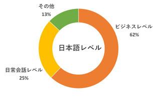 日本語レベル