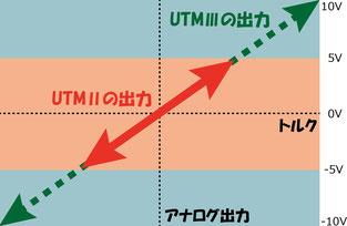 UTMⅡ UTM2 UTMⅢ UTM3 アナログ出力比較