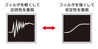UTMⅢ UTM3 測定の目的に合わせて設定可能