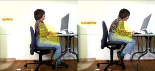 Arbeitsplatz Analysen, Büro Analysen, Sitzplatz Analysen