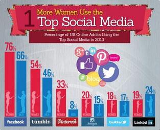 Comparatif hommes vs femmes : présence réseaux sociaux