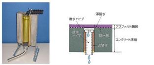 NETIS登録代行実績事例:鋳心管橋梁排水用パイプの写真及び説明図