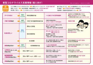 新型コロナウイルス支援情報(個人向け)