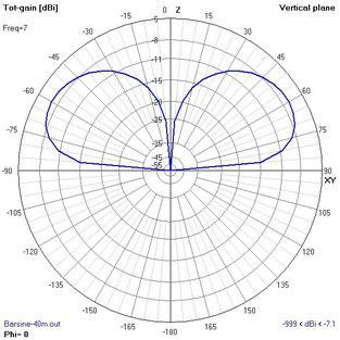 Barsine Vertical Antenna - Lobo di radiazione (IW2MXE)