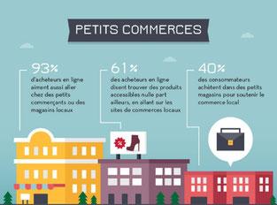e-commerce et petits commerçants, image d'une infographie ecoreuil.fr dans article blog e-cime.fr