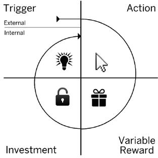 Das Hook Modell