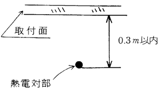熱電対部の設置基準