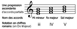 Les accords en musique: exemple