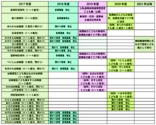2018年度からの公立施設の移行案