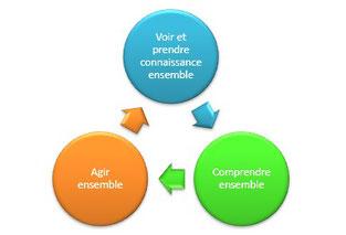Les piliers du management visuel digital efficace, applicables avec l'e-obeya, pour mettre en place une méthode agile.