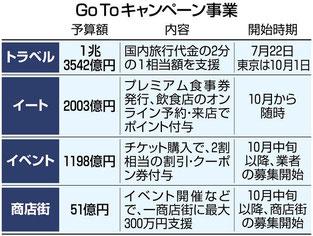 GOTOキャンペーン事業