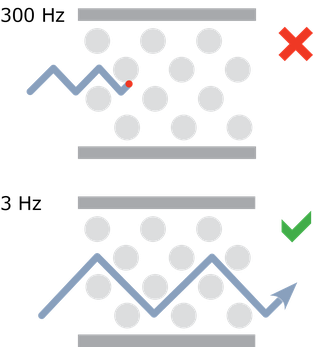 Die Kolloidkristalle sind für bestimmte Frequenzbänder undurchlässig