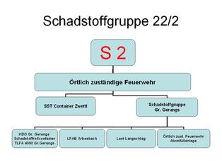Alarmplan S2 (Abschnitt Groß Gerungs) Fahrzeuge