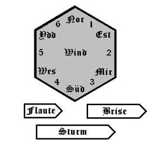 Windanzeiger - zweidimensional
