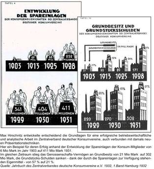 Beispiele für die analytische und betriebswirtschaftliche Arbeit von Max Hirschnitz