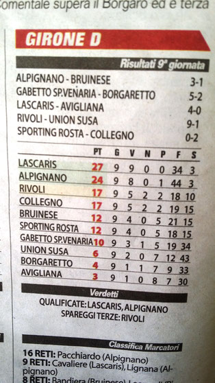 Classifica Giovanissimi 2002