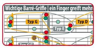 Barré-Griffe der Gitarre