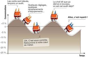 Bon pas bon Management de l'énergie