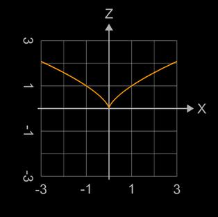 x ²-y³=0