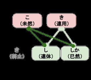 助動詞「き」のカ変動詞接続
