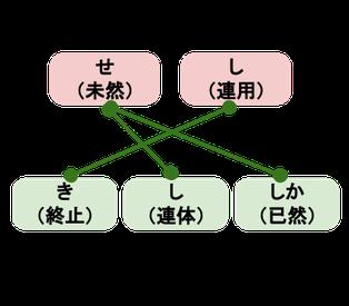 助動詞「き」のサ変動詞接続