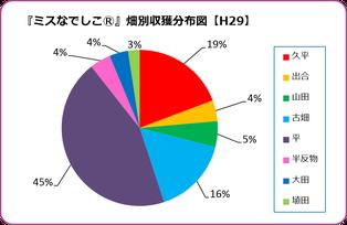 紫宝梅『ミスなでしこⓇ』園地別収穫グラフ【2017】 和×夢 nagomu farm
