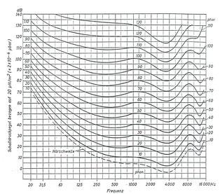 Diagramm Normalkurven gleicher Lautstärkepegel