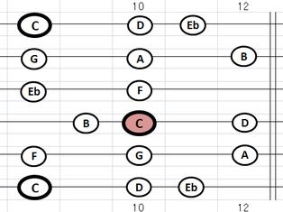 指板 Cmメロディック・スケール・ポジション6:⑤弦F位置