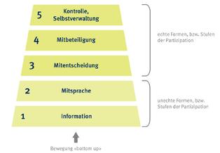 Partizipationsstufen nach Hollihn (Moser et al., 1991)