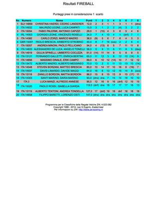 Campionato Italiano di Classe Fireball 2014