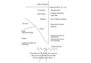 Krise der Philosophie um 1900. Übersicht im Längsschnitt (e.G)