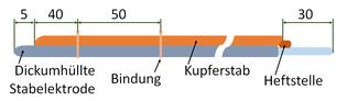 Elektrodenbündel für das Kaltschweißen nach Nasarow: Man verwendet als Stahlelektroden eine KbXs von 3 bis 4 mm Durchmesser und gibt zwei Kupferdrähte hinzu, so dass der Kupferanteil etwa 55% beträgt.