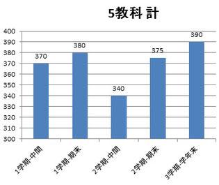 京橋・城東区蒲生の個別指導学習塾アチーブメント - テストの成績の見方(例1
