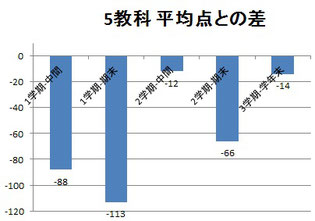 京橋・城東区蒲生の個別指導学習塾アチーブメント - 成績アップ実績A
