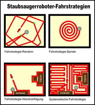 Strategien der Saugroboter