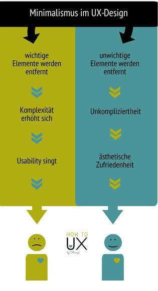 Infografik - Ist Minimalismus im Web gut für den User?