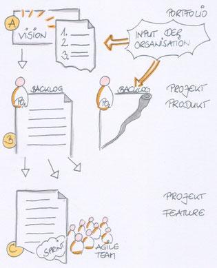 Portfolio -> Projekt -> Feature (Agile Prozesse), Zeichnung: Judith Andresen