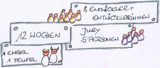 Aufwände des EggPlant-Prozesses, Zeichnung: Judith Andresen